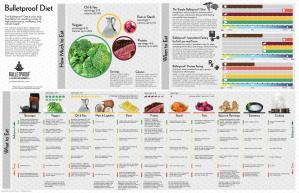 A capa do livro Bulletproof Diet Infographic